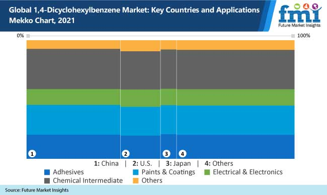 global 1 4 dicyclohexylbenzene market key countries and applications mekko chart 2021