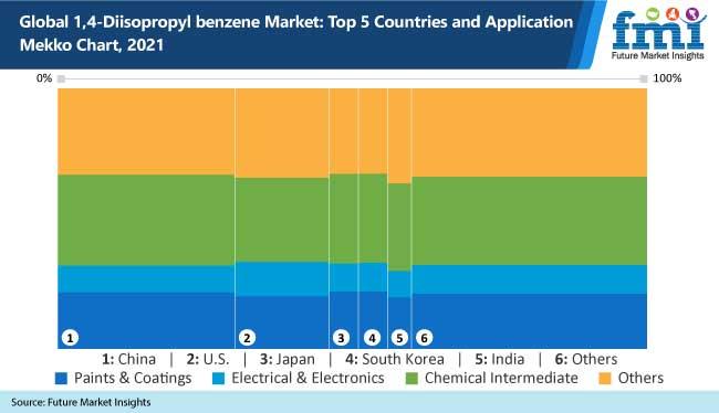 global 1 4 diisopropyl benzene market top 5 countries and application mekko chaert-2021