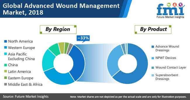 global advanced wound management market