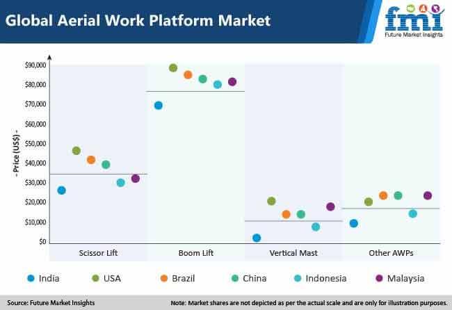 global aerial work platform market