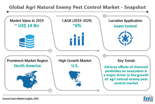 global agri natural enemy pest control market snapshot
