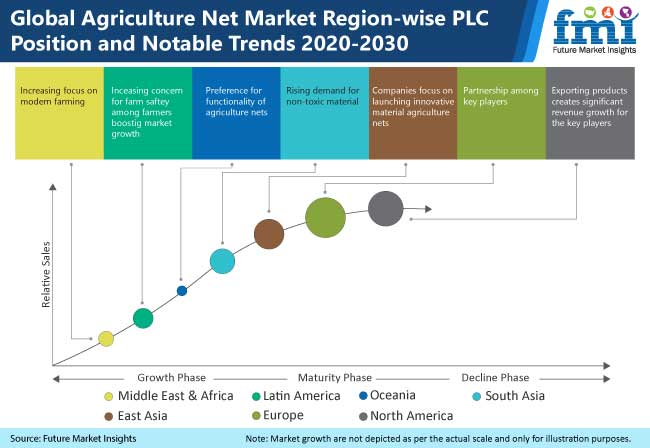 global agriculture nets market region wise plc position and notable trends