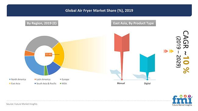 global air fryer market share
