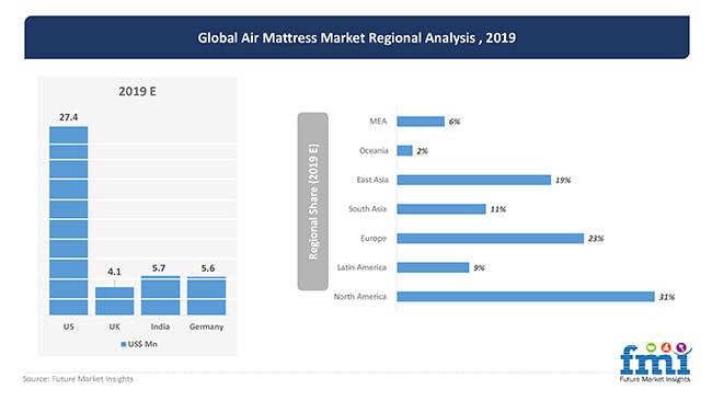 global air mattress market regional analysis 2019