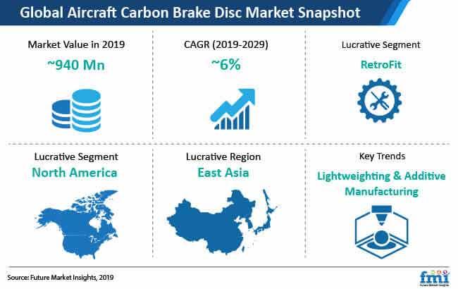 global aircraft carbon brake disc market snapshot