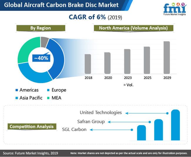 global aircraft carbon brake disc market