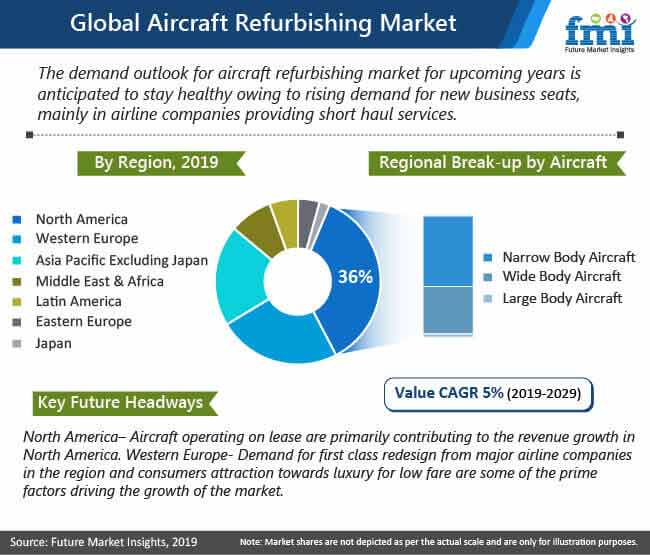 global aircraft refurbishing market