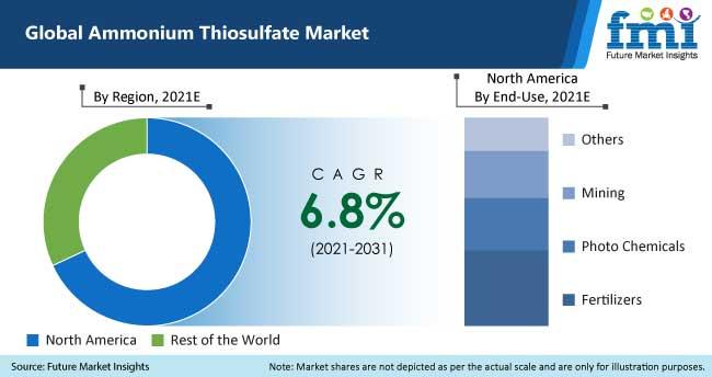 global ammonium thiosulfate market
