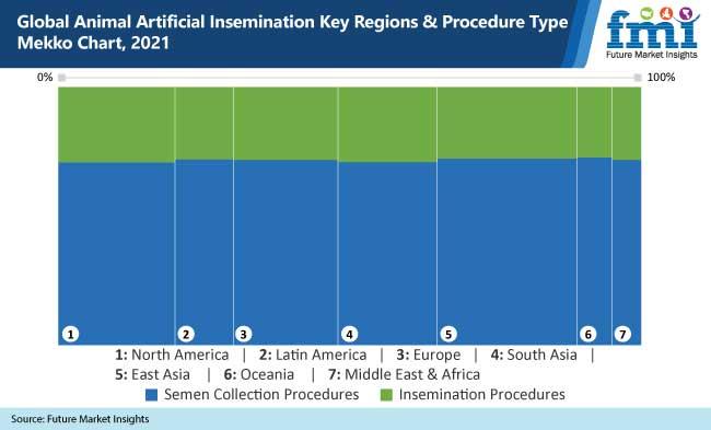 global animal artificial insemination key regions and procedure type mekko chart, 2021