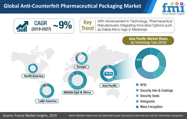 global anti counterfeit pharmaceutical packaging market