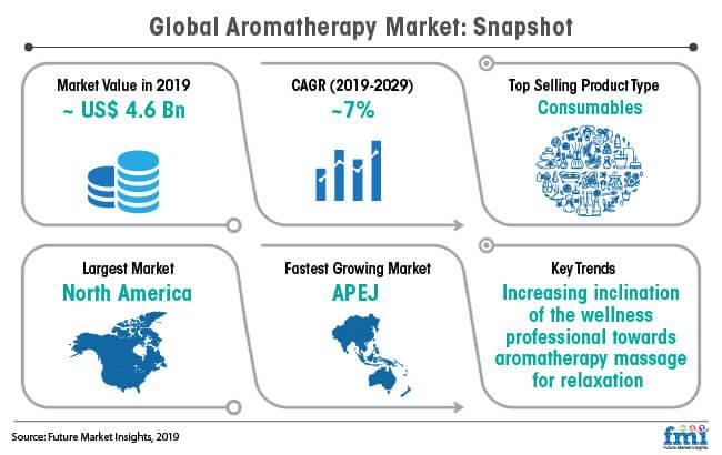 global aromatherapy market snapshot