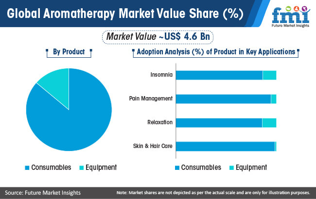 global aromatherapy market value share