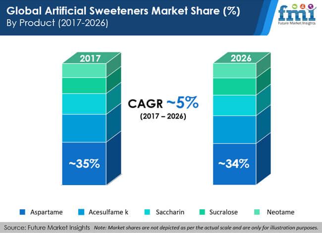 global artificial sweeteners market