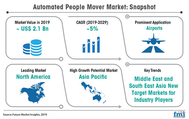 global automated people mover market snapshot