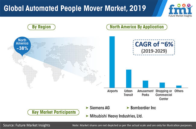 global automated people mover market