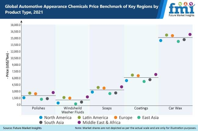 global automotive appearance chemicals price benchmark of key regions by product type 2021