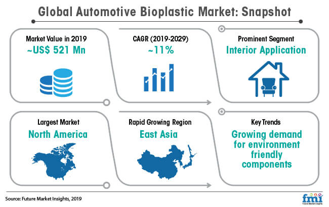 global automotive bioplastic market snapshot