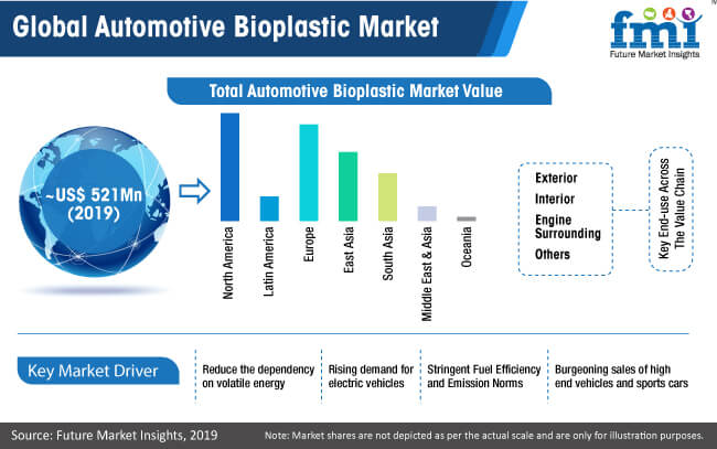global automotive bioplastic market