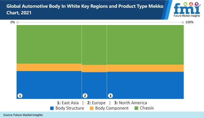 global automotive body in white key regions and product type mekko chart-2021