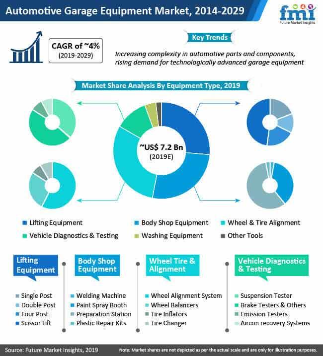 global automotive garage equipment market
