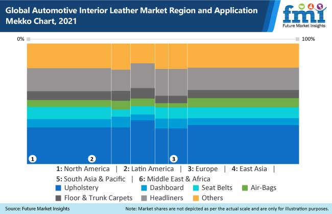 global automotive interior leather market region and application mekko chart, 2021