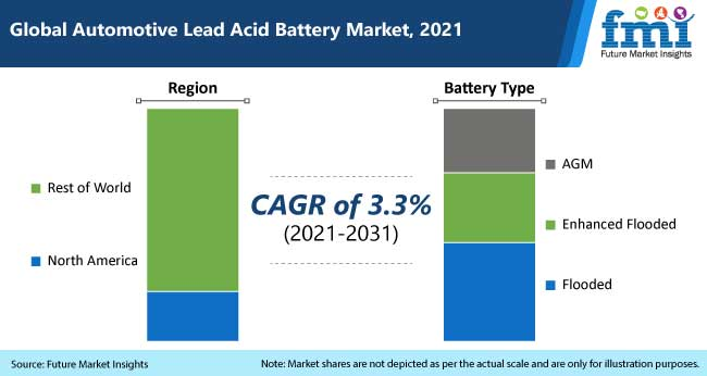 global automotive lead acid battery market, 2021