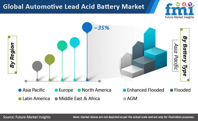 global automotive lead acid battery market