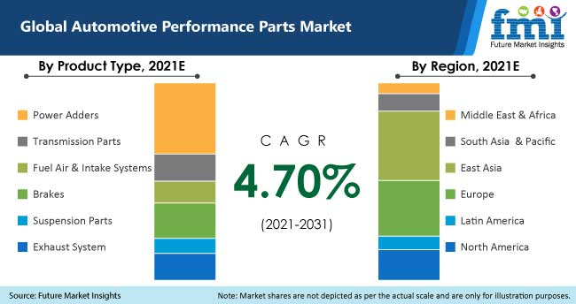 global automotive performance parts market