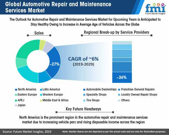 global automotive repair and maintenance services market