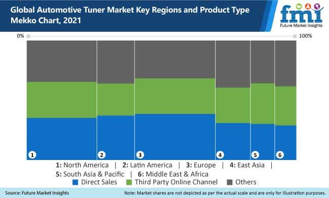 global automotive tuner market key regions and product type mekko chart, 2021