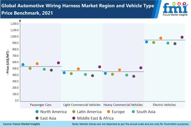 global automotive wiring harness market region and vehicle type price benchmark