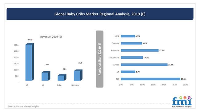 global baby cribs market regional analysis 2019