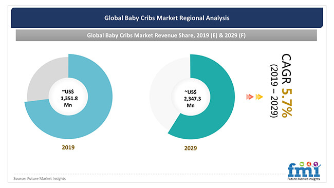 global baby cribs market regional analysis