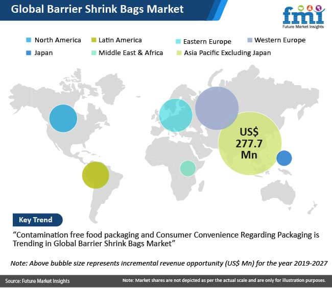 global barrier shrink bags market