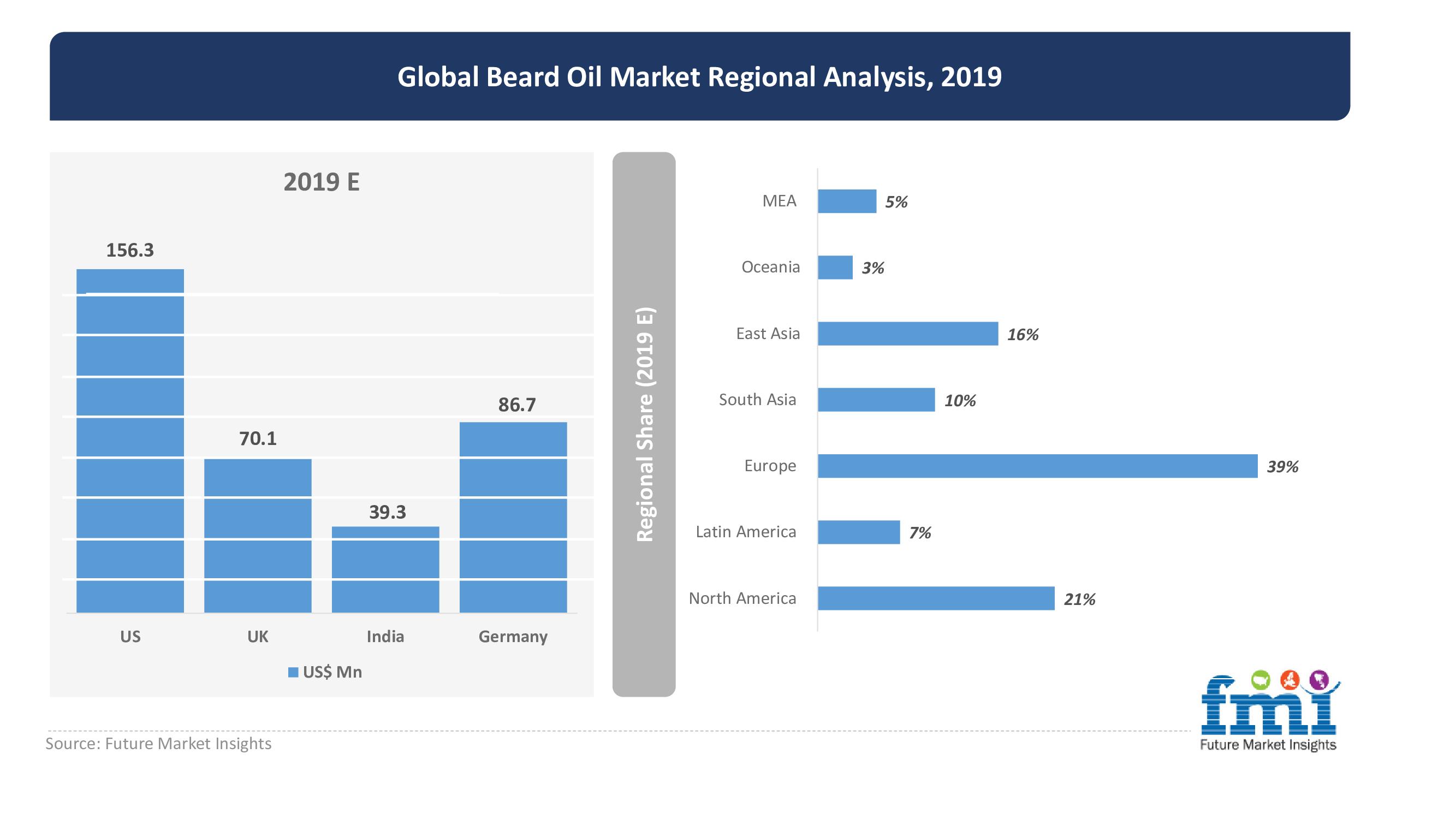 global beard oil market regional analysis 2019