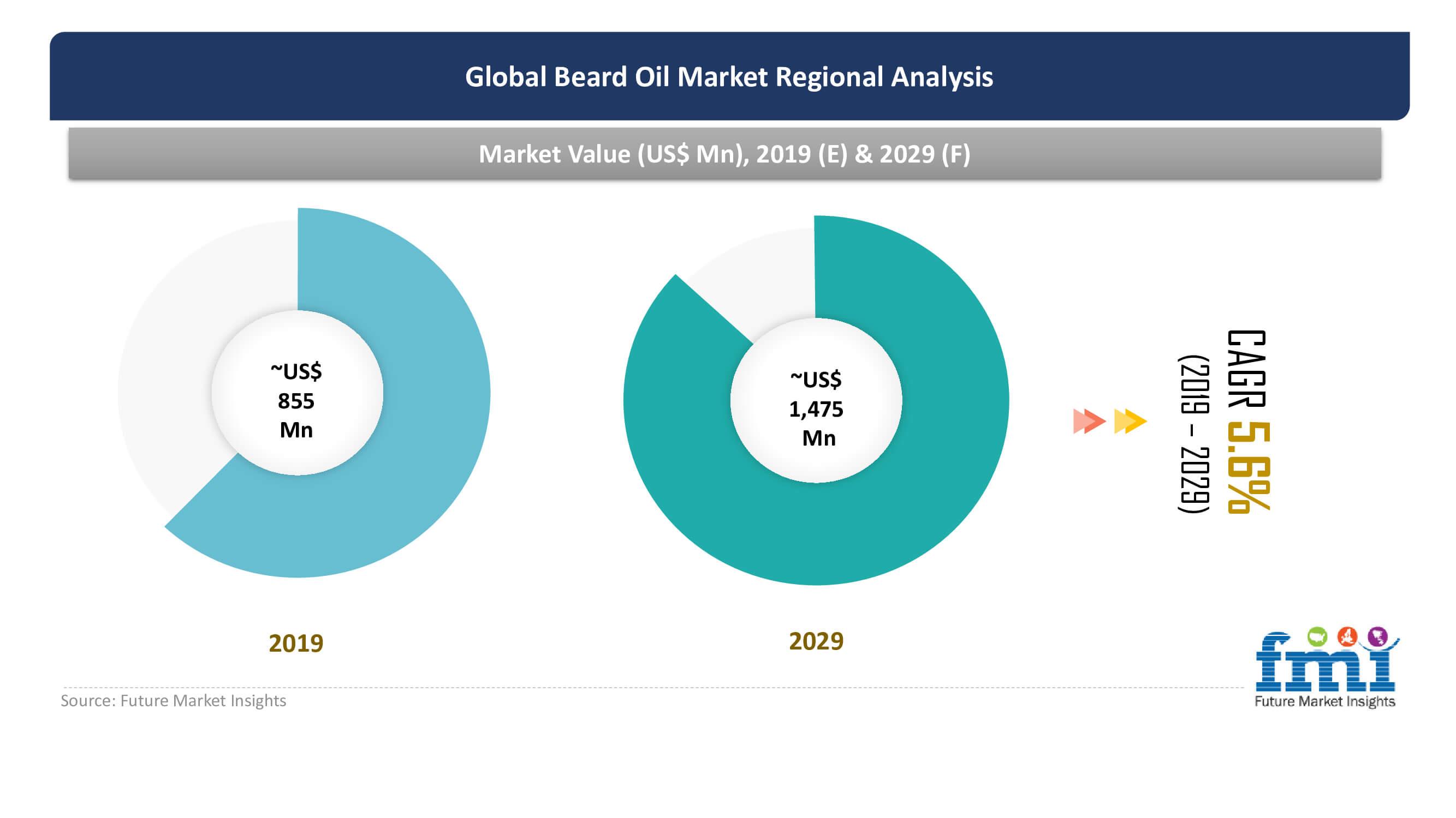 global beard oil market regional analysis