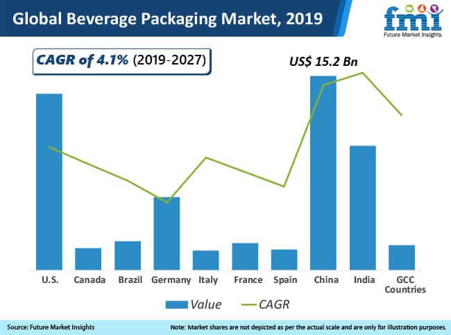 global beverage packaging market 2019
