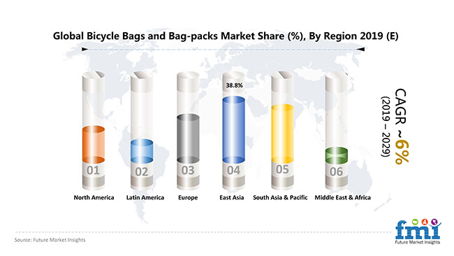 global bicycle bags and bag packs market share