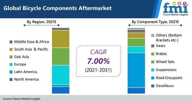 global bicycle components aftermarket