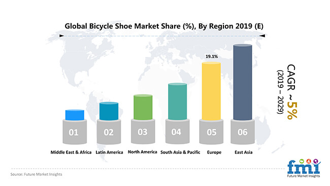 global bicycle shoe market share by region