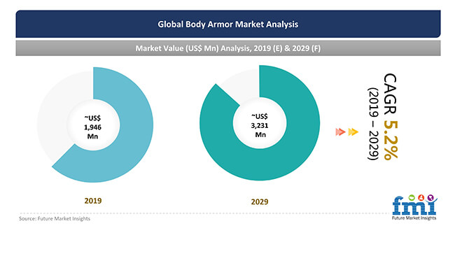 global body armor market analysis