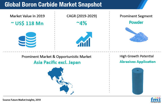 global boron carbide market snapshot