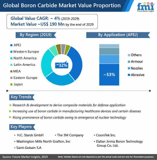 global boron carbide market value proportion