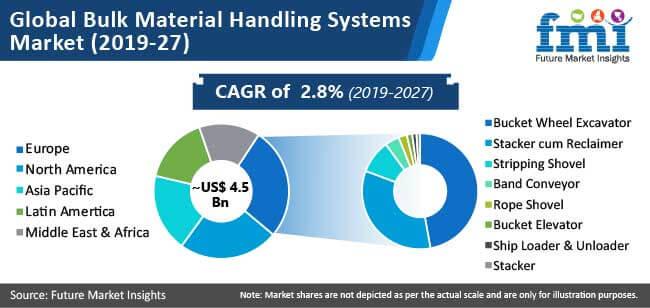 global bulk material handling systems market