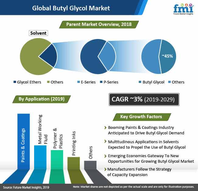 global butyl glycol market