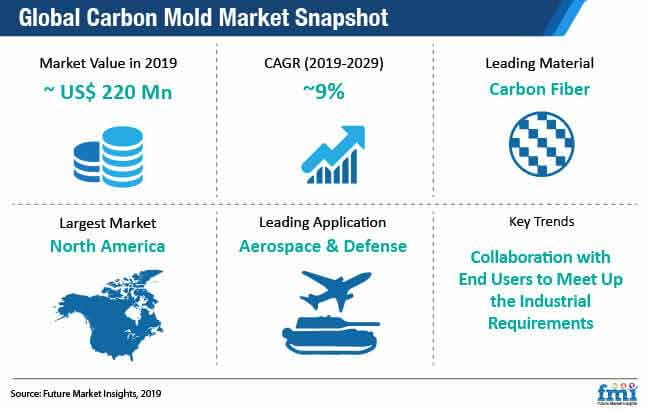 global carbon mold market snapshot