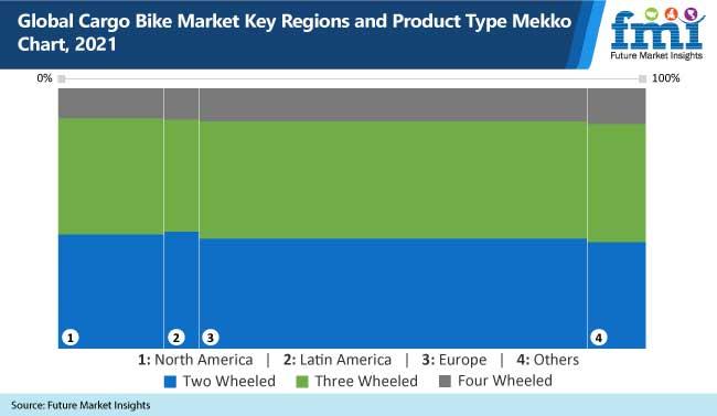 global cargo bike market key regions and products type mekko chart, 2021