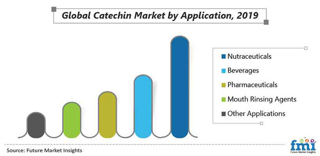 global catechin market by application
