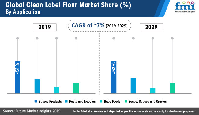 global clean label flour market share