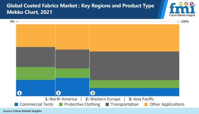 global coated fabrics market key regions and product type mekko chart, 2021